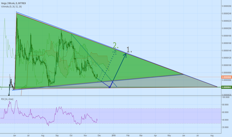 XVGBTC: XVG - What will happen now?