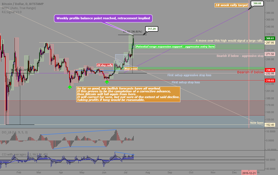 BTCUSD: Update - Previous setup results were good, careful now