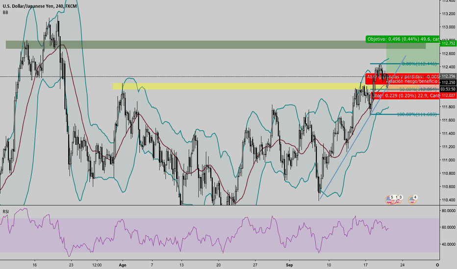 USDJPY: USD/JPY EN LARGO H4