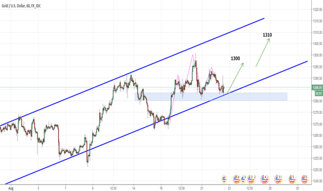XAUUSD: GOLD  - very interesting place to buy