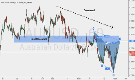 AUDUSD: TCT + Potential Bearish Cypher Completing at Structure