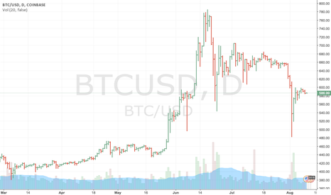 BTCUSD: Not quite enough volume