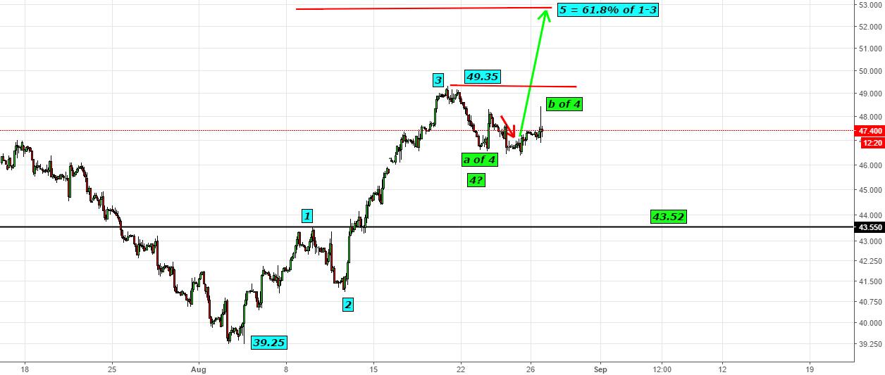 Oil- I am still open for 52.50-52.80 Handle in last tranche