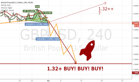 GBPUSD: GBPUSD: 1.1888 or which number brings a happiness? Let's see it
