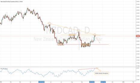 NZDCAD: NZDCAD may resume downtrend at TL and prior resistance
