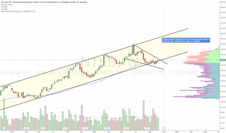 NTES: Reversed back into channel. 2 month base over 50wma.