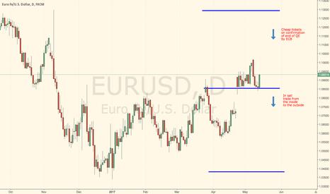EURUSD: EURUSD medium term outlook