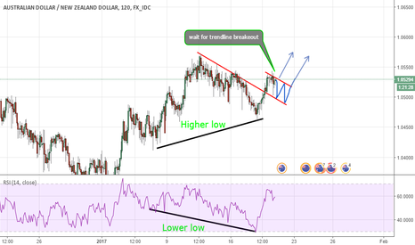 AUDNZD: AUDNZD IN CORRECTION TO UP