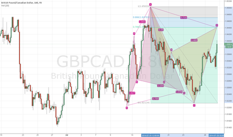 GBPCAD: GBPCAD Bearish Cypher setting up good structure level