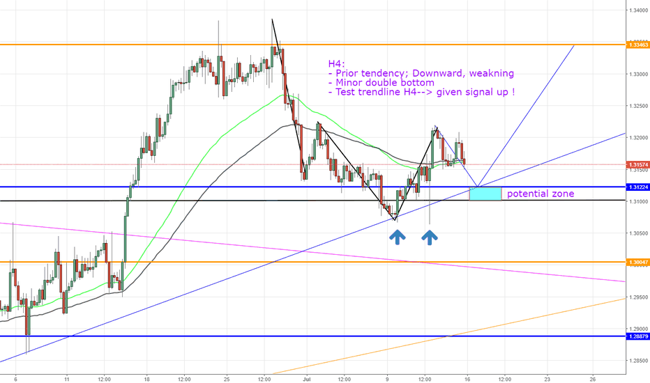 USDCAD: USDCAD Forecast next week