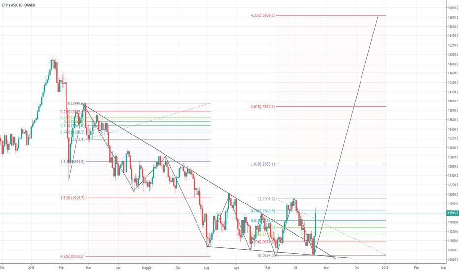 CN50USD: Operazione al rialzo sull'indice azionario cinese A50
