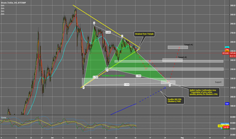 BTCUSD: Possible Bullish Gartley forming with breakout of Triangle