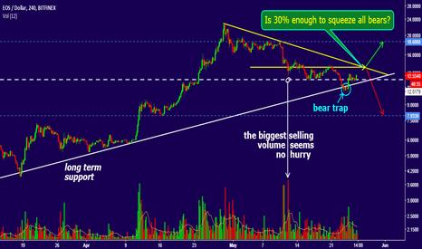 EOSUSD: EOS current profile explained.