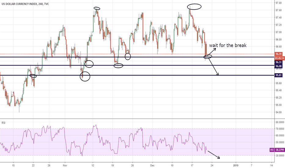DXY: DXY 4h Strong Short Wait for the break