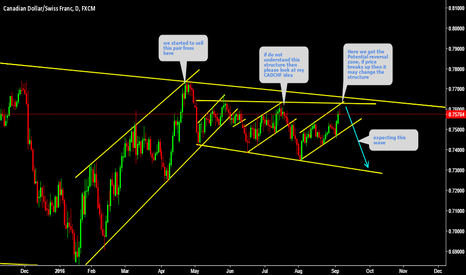 CADCHF: CADCHF  On potential reversal zone