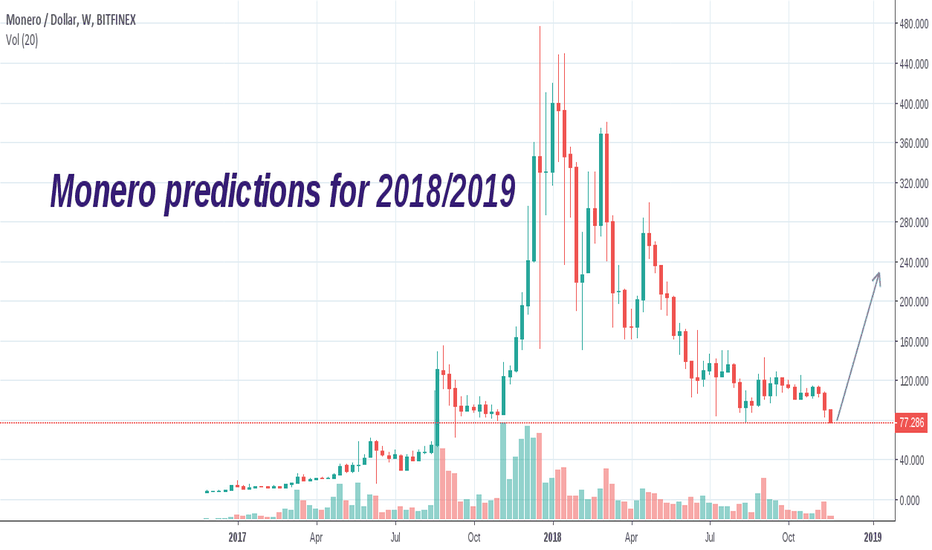 XMRUSD: Monero predictions 2018/2019