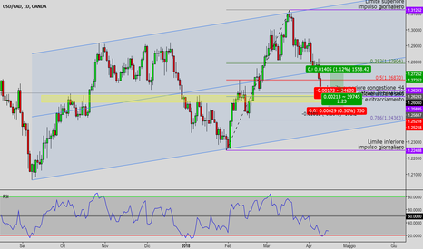 USDCAD: USDCAD - LONG: struttura in completamento
