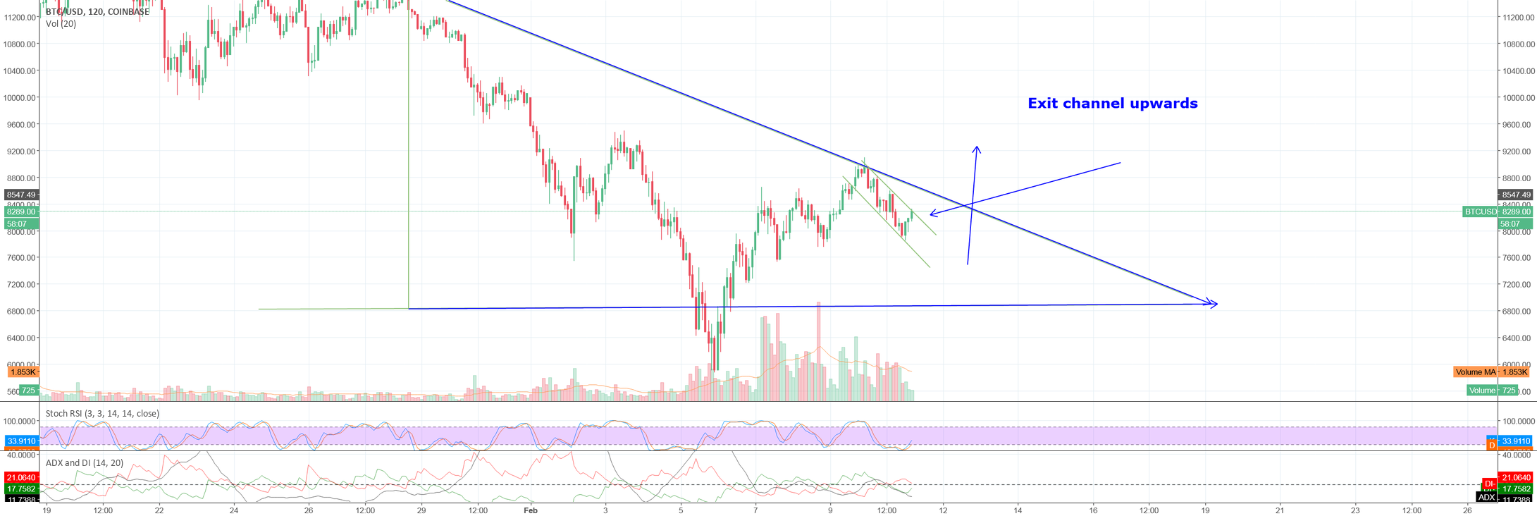 BTC needs to exit the channel and move upwards