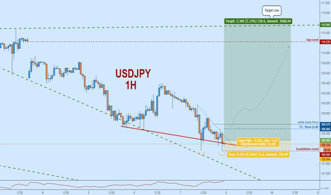 USDJPY: USDJPY Long:  Double Bottom