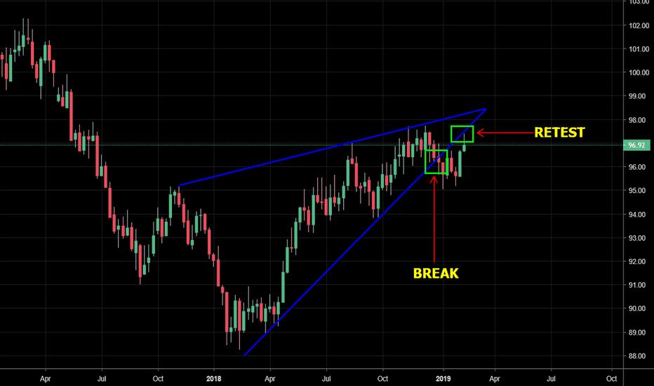 DXY: DXY - Potential break + retest of bearish rising wedge pattern