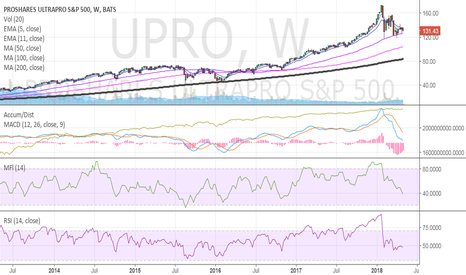 UPRO: $UPRO worrying signs  weekly