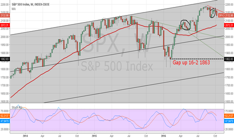 SPX: S&P500 started the descent?