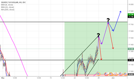XAGUSD: Optimistic approach of Silver (XAUGUSD)?