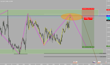 EURUSD: EUR USD SHORT !!! LONG TERM