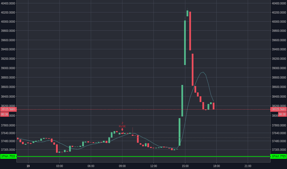 BTCUSDSHORTS: SHITTY!  Large Bitcoin Short Today!