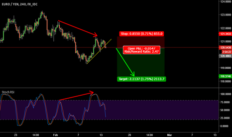 EURJPY: EURJPY short on 4hr - Bearish Divergence
