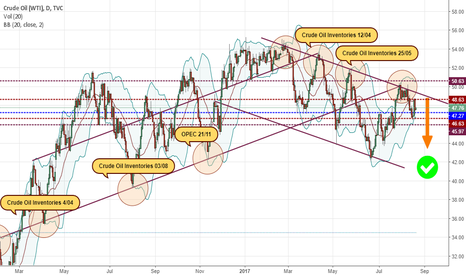 USOIL: As I already said..Are there any other options??) #CRUDEOIL #WTI