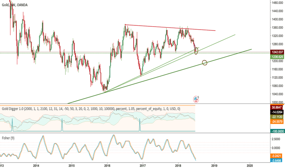 XAUUSD: GOLD - Buy Time