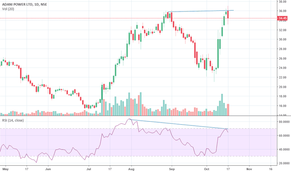 ADANIPOWER: BREASH DIVERSION ON  RESISTANCE ZONE