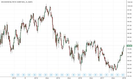 OXY: Occidental Petroleum Corporation