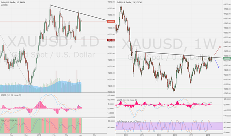 XAUUSD: XAU/USD day compare week