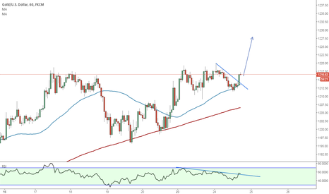 XAUUSD: will continue higher