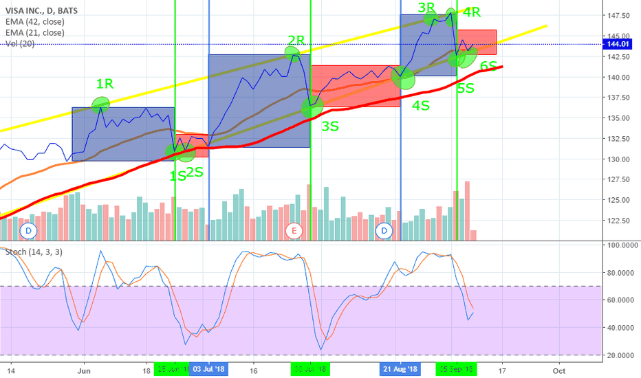 V:  VISA (NYSE: V) Upward trend period low volatility