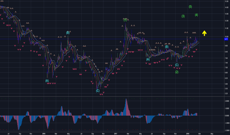 8200: 8200. Ola la! We might be looking at Wave 3 developing right now
