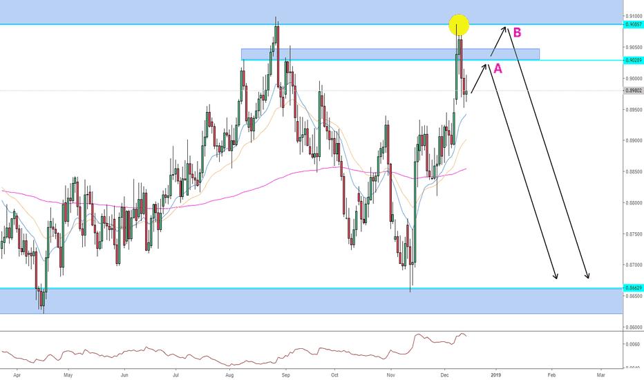 EURGBP: EURGBP short trade opportunity.
