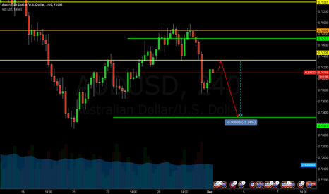 AUDUSD: dinner this night