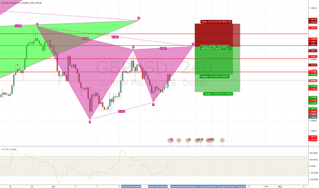 GBPUSD: garley on GBPUSD