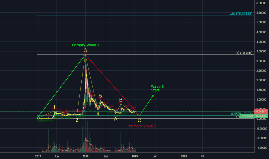 XRPUSD: XRP Wave 2 Almost Complete