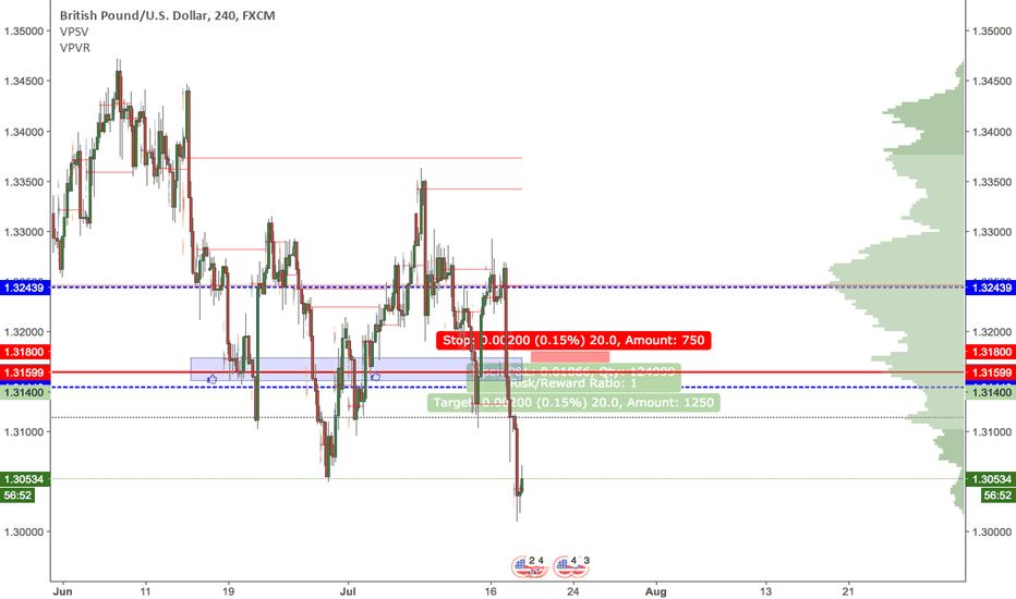 GBPUSD: Short GBPUSD level for 20pip profit target from S/R region