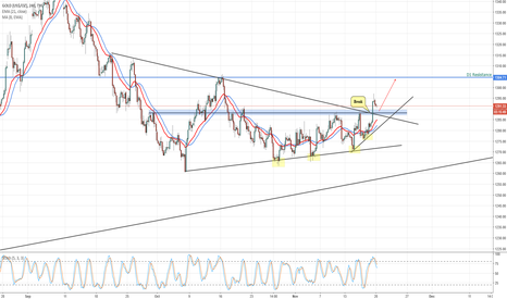 GOLD: XAU/USD Perspective H4