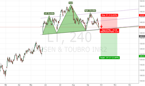 LT: Head and Shoulders on LT