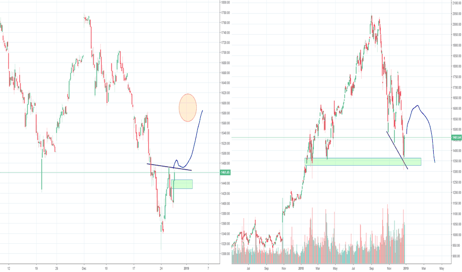 AMZN: Amazon H&S and inverse H&S hand in hand