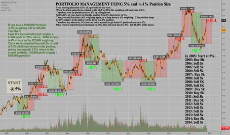 WST/SPY: Portfolio Management Position Sizing Example:  Stock versus SPY