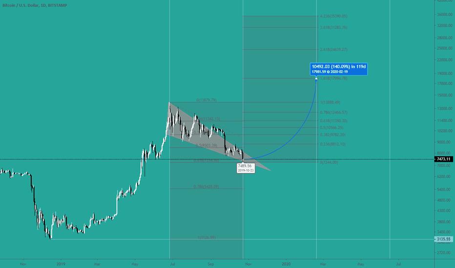 vrhunski trgovac bitcoinima na tradingviewu bitcoin novac milijunaš