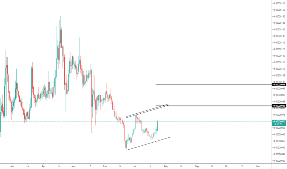 bitcoin tradingview scambio perpetuo