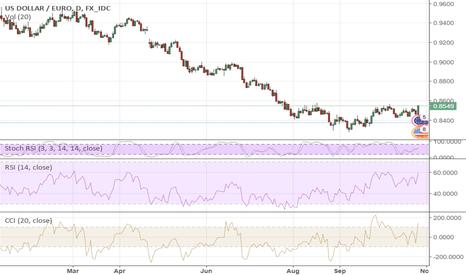 USDEUR: ECB: A little Bit More Bearish Than Expected